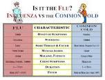 Flu or Common Flu